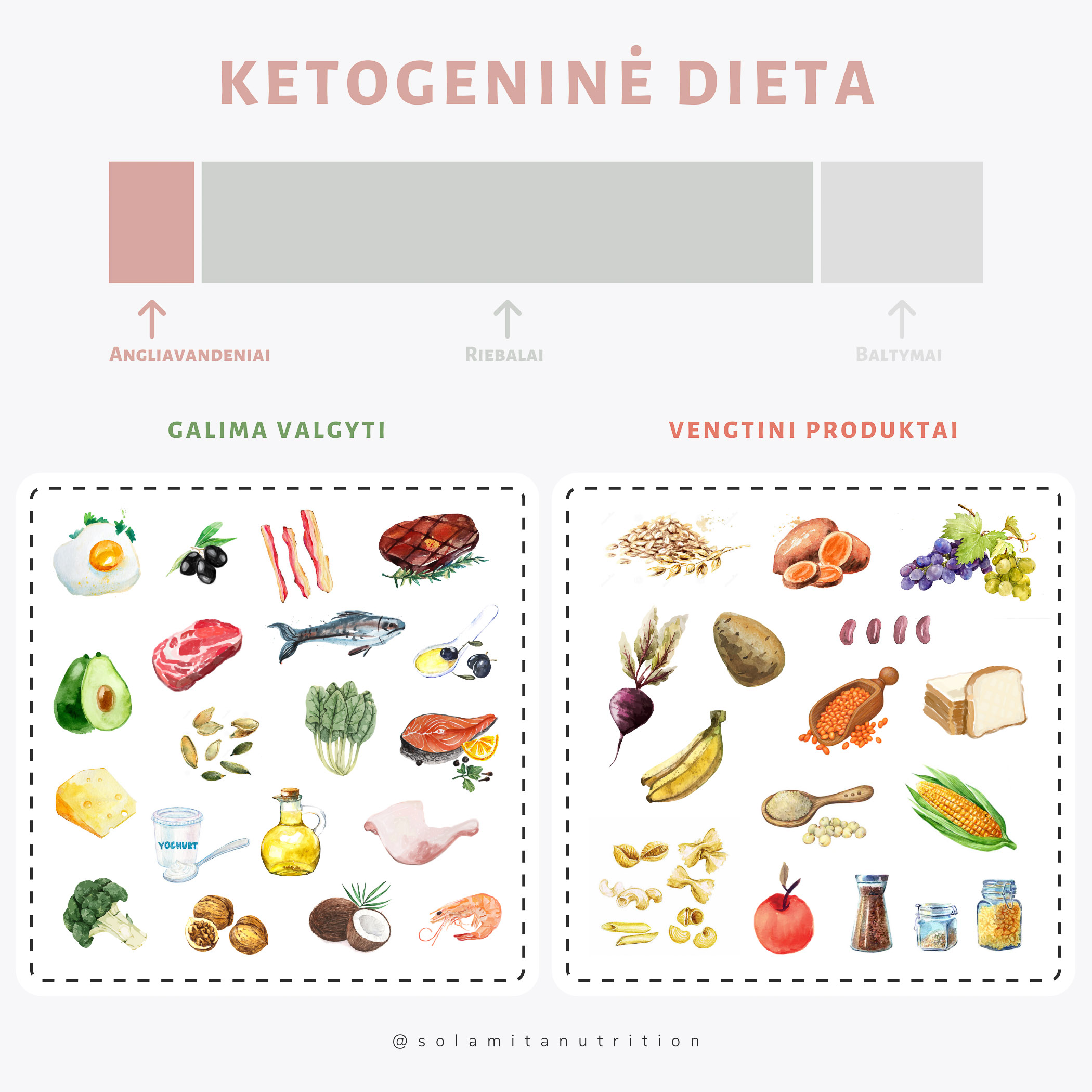 Ketogeninė dieta