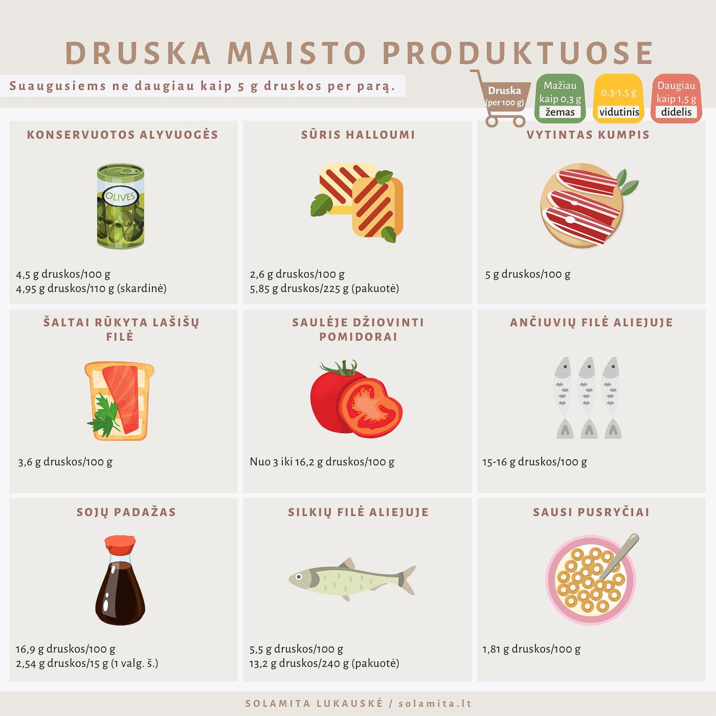Druska maisto produktuose